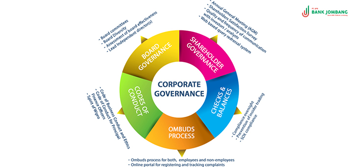 penerapan-good-corporate-governance